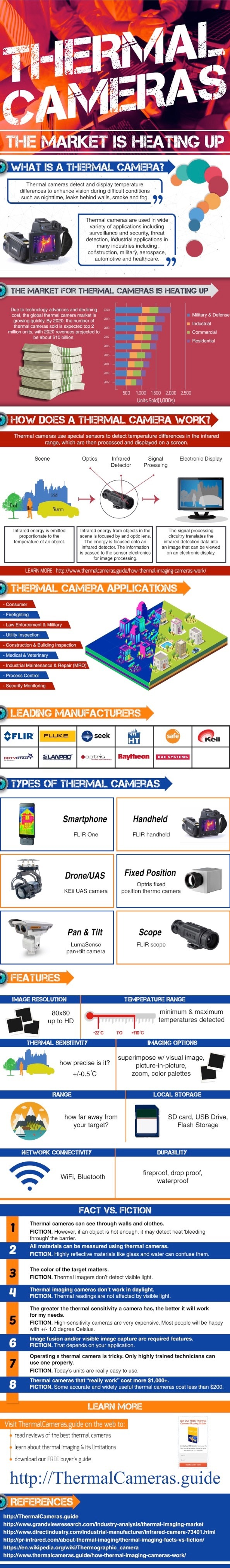 thermal cameras infographic